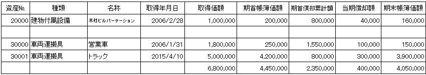 別表16-2の書き方 定率法の償却率に注意